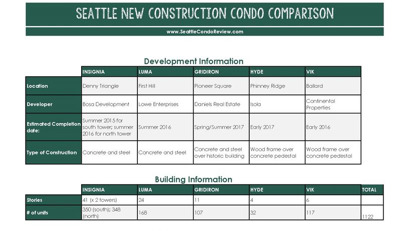 Seattle Condos Update: Seattle New Construction Condo Comparison