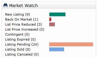 Market Watch 3.3.15