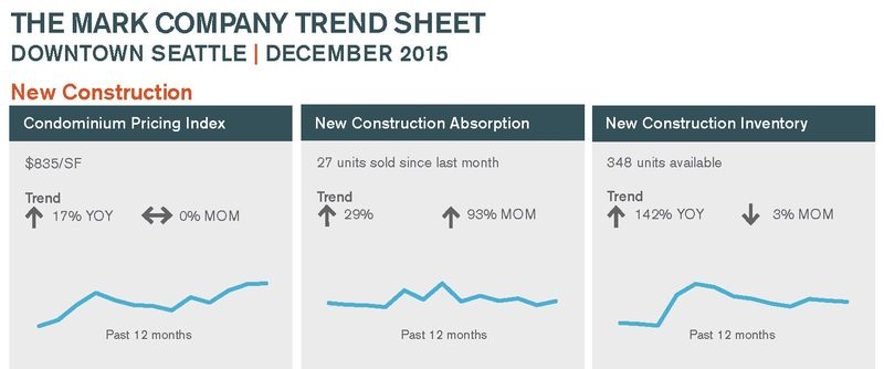 New Construction & Pre-Sale Condo Update
