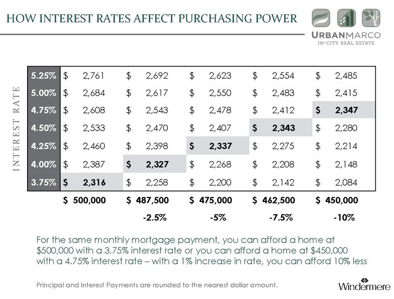 Seattle Condo Market: How Interest Rates Affect Your Purchase Power