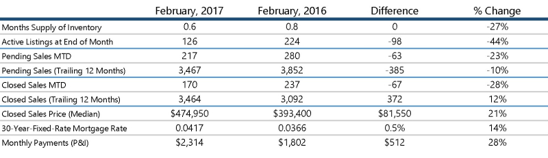Seattle Condo Market Update: February 2017