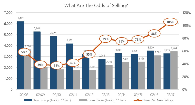 Feb 2017 Odds of Selling