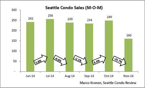 November 2014 Seattle Condo Stats