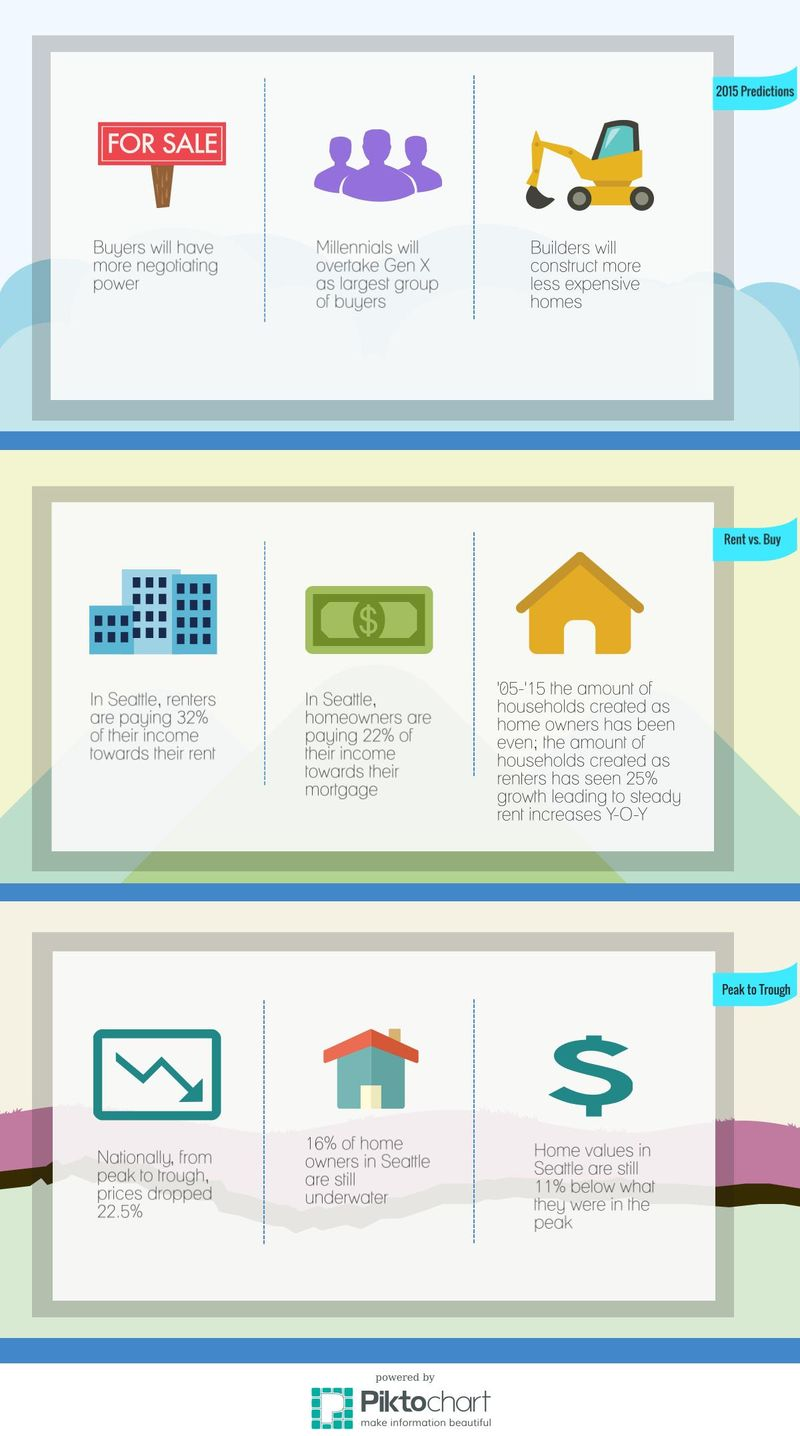 Zillow Market Trend Infographic