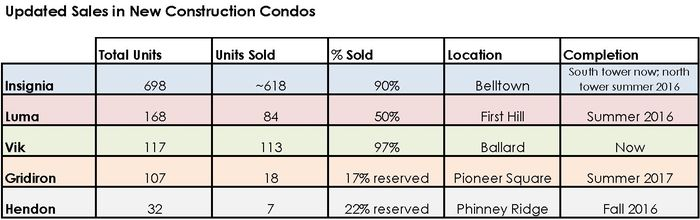 Seattle Condo Market: Sales Update on New Construction & PreSale Condos