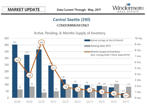 Seattle Market Snapshot Editorial - Capitol Hill Condos